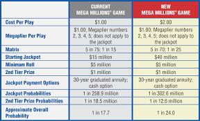 Clean How Does Mega Millions Payout Ca Lottery Mega Millions