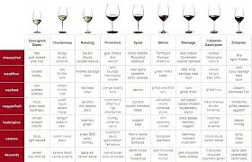 Red Wine Types Chart Types Of Wine Chart Northminster Online