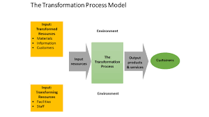 introduction to operations management operations management the transformation model