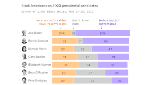 The 2020 Democrats Falling Behind With Black Voters Axios