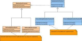 What Is Design Pattern Enchanting Bridge Design Pattern CodeProject