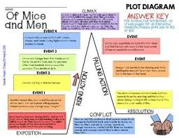 Image Result For Of Mice And Men Diagrams Plot Map Plot