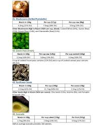 Niacin Rich Foods Chart Vegan Food Sources Of Vitamin B3 Niacin