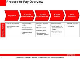 Oracle Fusion Applications Accounts Payables