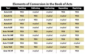 Bible Conversion Chart Conversions In Acts Christian Courier