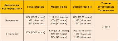 Стоимость Цена выполнения контрольная стоимость курсовой  Отчёт по практике