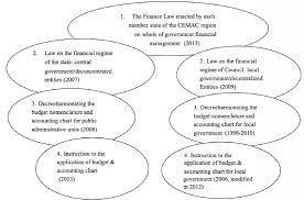 A Uniform Legislative Process From National To Sub National
