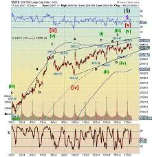 Cash On The Sidelines Chart No More Stock Market Cash Left On The Sidelines The