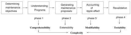 software maintenance software maintenance process model download scientific diagram