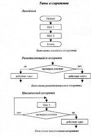 Схема базовых свойств