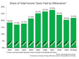 Some Measures Of The Progressiveness Of The U S Tax Code