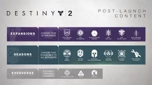 Bungie Outlines 2018 Destiny 2 Content Updates