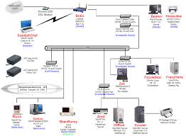 Visio Network Diagram | Diagram Site