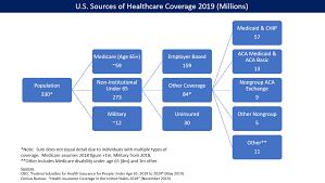 Region australia canada europe hong kong new zealand united kingdom united states other. Health Insurance Coverage In The United States Wikipedia