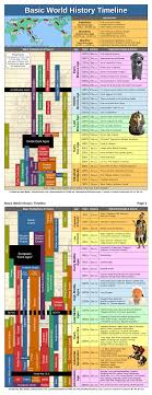 World History Chart In Accordance With Bible Chronology Pdf World History Timeline Pdf 2 Pages World History