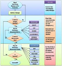 Flow Chart On Methodology Execution For Pds Implementation