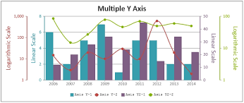 Canvasjs Charts V1 9 5 With Multiple X Y Axis