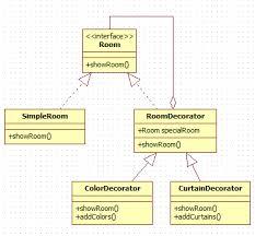 Decorator Design Pattern In Java Adorable Decorator Design Pattern In Java CodeProject