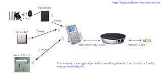 wireless and wired energy ethernet bridge to connect home energy energy ip ethernet bridge real time power display