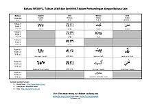 Tulisan jawi ke rumi translation. Malaysian Language Wikipedia