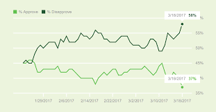 Trump Approval Rating Chart Trumps Job Approval Rating Drops To Record Low Breaking