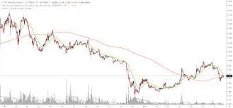Etc Usd Chart Etc Usd Trading Ideas 07 25 Exrates Me Medium