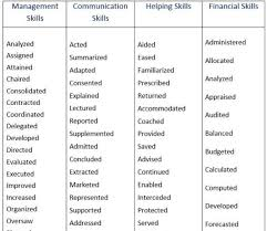 Resume Tips Powerful Verbs That Will Make Your Resume