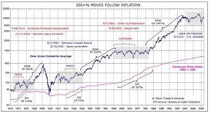 Dow Jones Chart 100 Years To Present Stocks Vs War Gold And Interest Rates Seeking Alpha