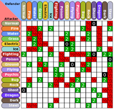 Soulsilver Type Chart 37 All Inclusive Pokemon Crystal Weakness Chart