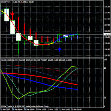 Sexy Stochastic Method Melpheos Forex Strategies Forex