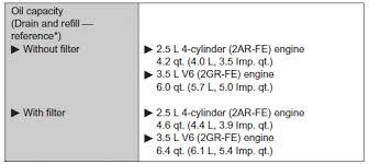 Toyota Rav4 Lubrication System Maintenance Data Fuel