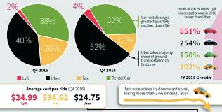 Uber Archives Travelskills