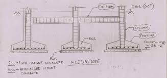 Tiscon Footings Tata Tmt Bar House Construction