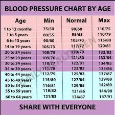 Bp Chart Per Age Blood Pressure Chart By Age Blood Pressure Remedies
