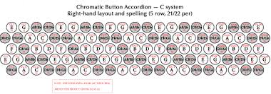 Accordion Keys Chart C System Button Accordion In 2019 Button Accordion
