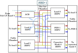 power distribution in industries all you need to know Bus Bar Wiring Diagram schematic diagram of an sdb wiring diagram of sub distribution board marine bus bar wiring diagram