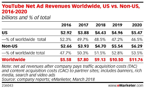 Youtube Revenue And Usage Statistics 2019 Business Of Apps