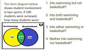 Student Venn Diagram The Venn Diagram Shows Student Involvement In Two Sports Swimming