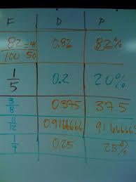 Fdp Chart Math Math 5 3rd Period Fdp Chart F To D