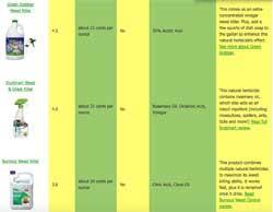 Weed Killer Mixing Chart Compare Natural Organic Non Toxic Weed Killers