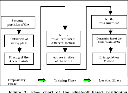 Rssi Chart Figure 2 From An Indoor Bluetooth Based Positioning System