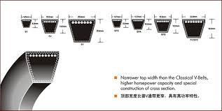Spc V Belt Size Chart Suppliers Manufacturers China