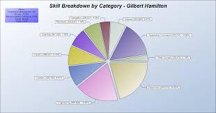 Skill Chart Skill Distribution Chart May 2010 Diary Of A Garbageman
