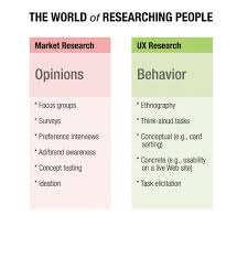 Shadowing In User Research Do You See What They See