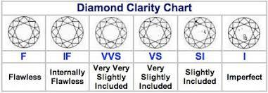 Diamond Clarity Chart Diamond Grades Kozen Jasonkellyphoto Co