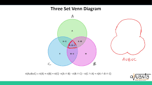 A U B U C Venn Diagram Cat Lrdi Venn Diagrams Basics