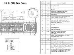 1994 f150 fuse diagram wiring diagrams fuse box diagram 1994 f150 ford wiring diagram datasource 1994 f 150 under hood fuse box diagram 1994 f150 fuse diagram