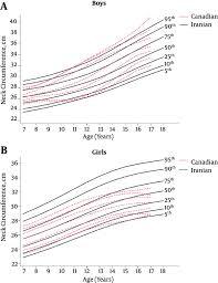 International Journal Of Endocrinology And Metabolism Neck
