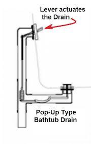 can t fix bathtub drain bathtub drain 1 jpg