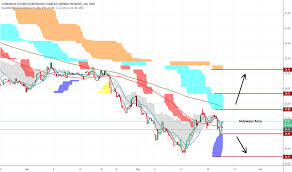 Oil Futures Chart Zl1 Charts And Quotes Tradingview